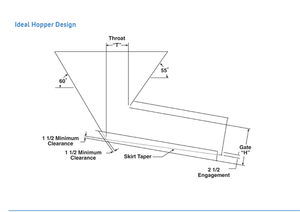 Designing a Hopper - Material Properties and Size